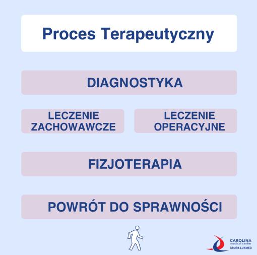cmc_proces_terapeutyczny_dr_Patryk_Ulicki