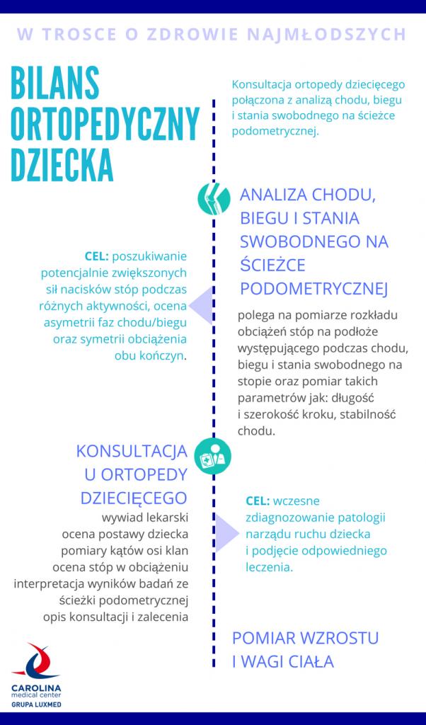 cmc_bilans_ortopedyczny_dziecka