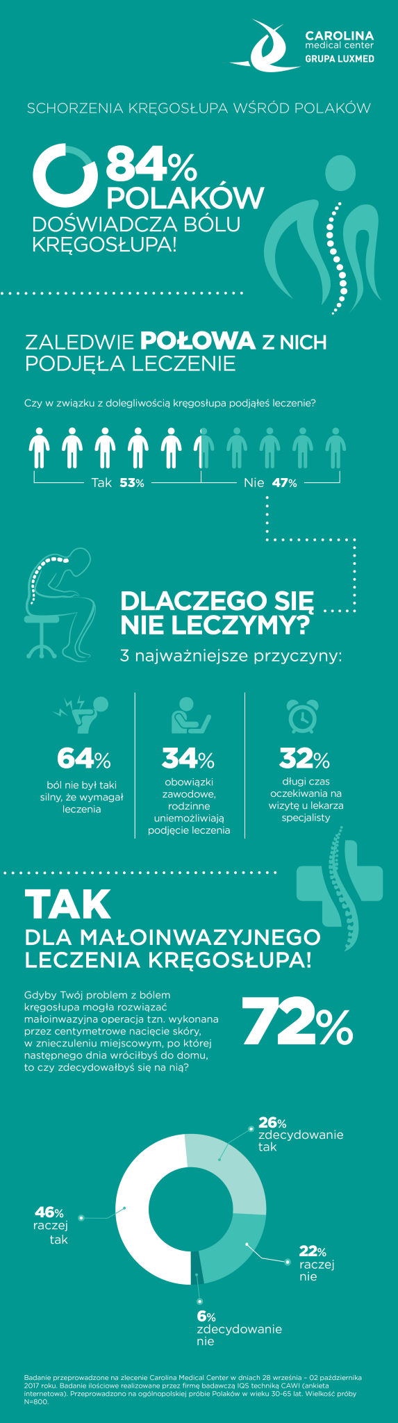 CMC_infografika