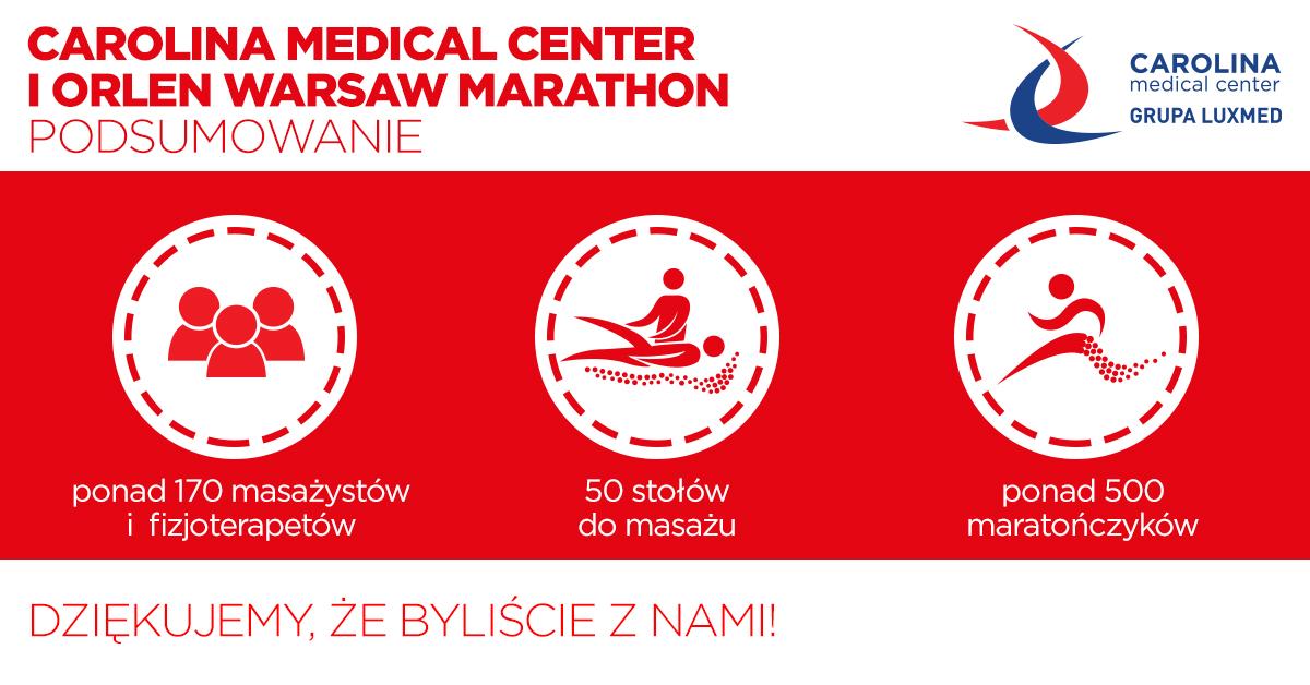 Carolina Medical Center już od 2013 roku jest Partnerem Medycznym ORLEN Warsaw Marathon.